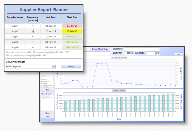 Failure Reporting, Analysis and Corrective Actions System