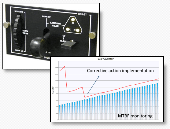 Improvement of System Reliability