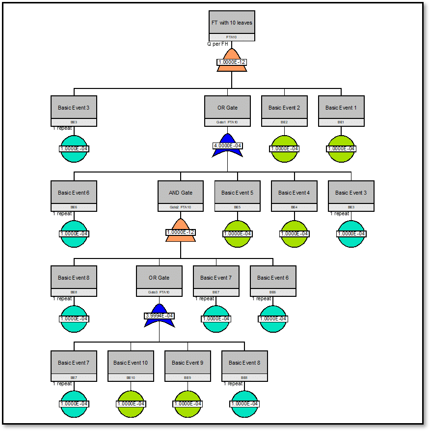 Process scheme for the approval of a type certificate